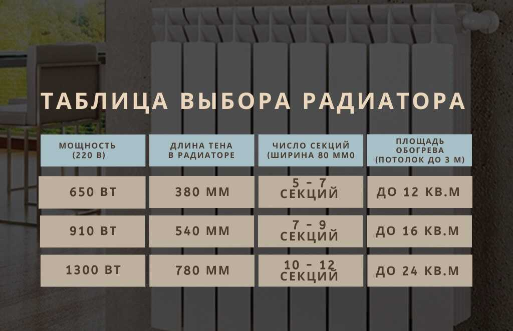 Таблица выбора радиаторов